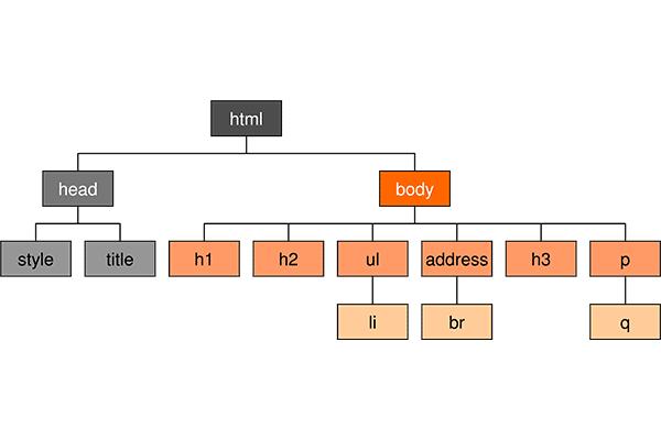 สอน CSS ตอนที่ 2 การใช้งาน Selectors ของ CSS