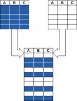 วิธี Merge ข้อมูล 2 tables ใน MySQL