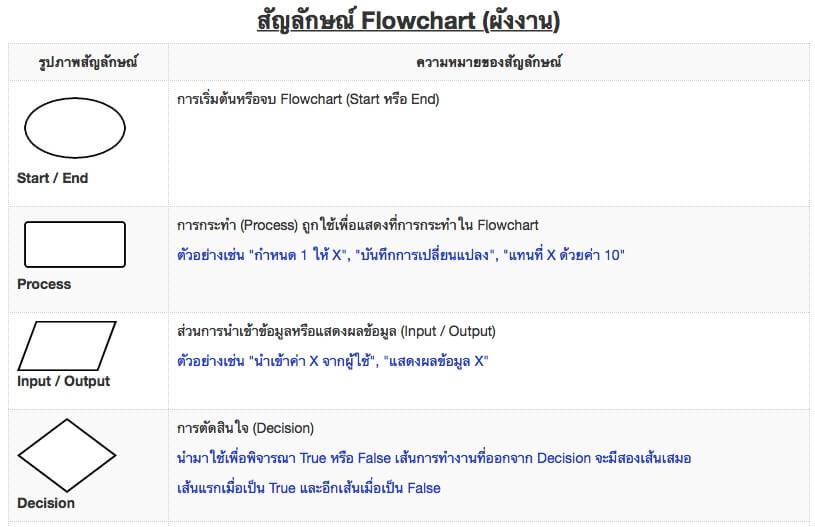 สัญลักษณ์ Flowchart ความหมายและวิธีใช้เขียนผังงาน