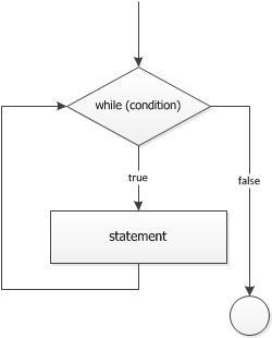 สอน Java ตอนที่ 7.1 Control Statement แบบทำซ้ำ while