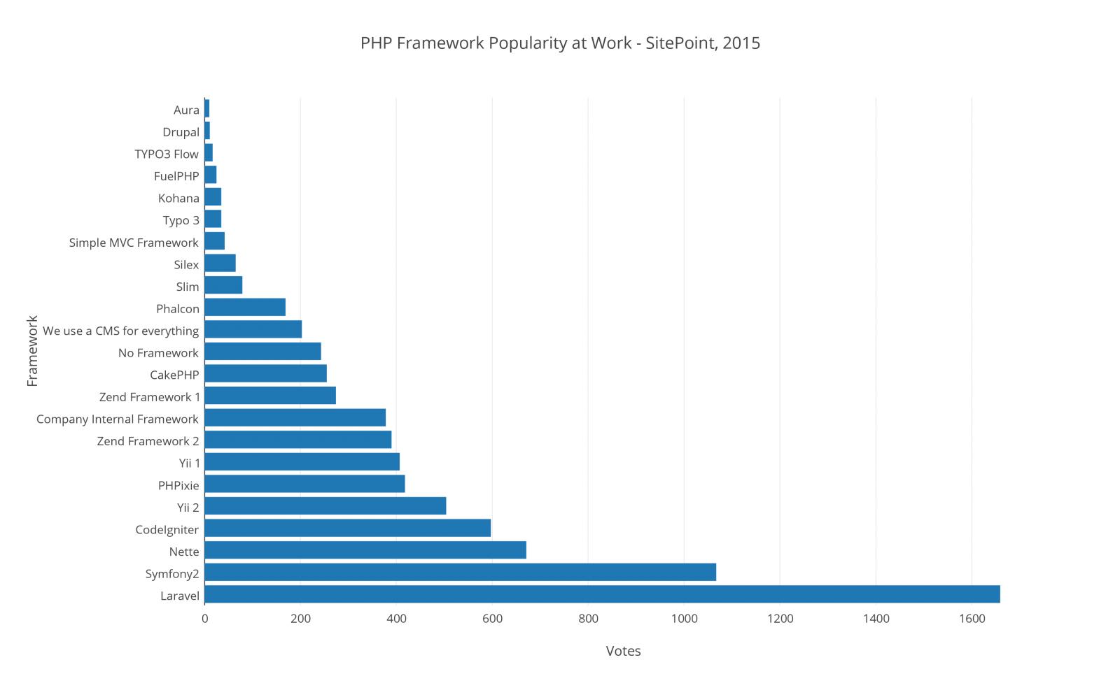 Php Framework ยอดนิยม 2015