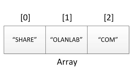 วิธีการแปลงตัวแปรจาก String เป็น Array ยอดนิยมด้วย Php