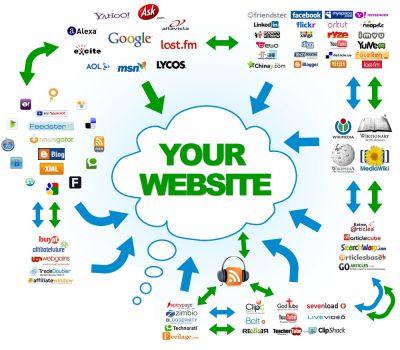 สอนทำ SEO วิธีการ Submit Website Url ให้ Search Engines และ Web Directories