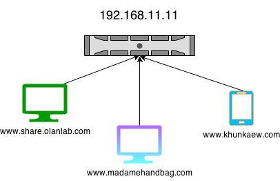 วิธีทำ Virtual Host บน Apache ในระบบปฏิบัติการ MAC OSX 10.10, 10.9 และ OSX 10.8