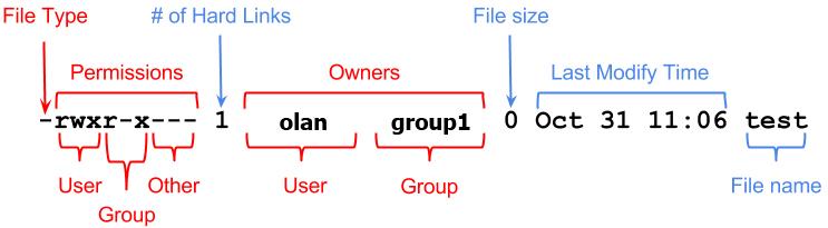 คำสั่ง Unix Linux Shell เบื้องต้นตอนที่ 4 กำหนด Permission ด้วย chmod, umask, chown, chgrp